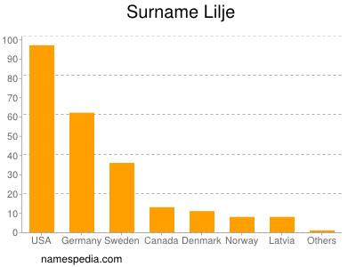 Surname Lilje