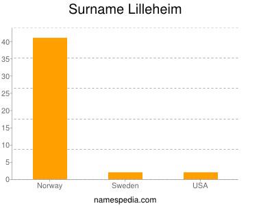 nom Lilleheim