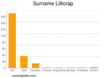 Surname Lillicrap