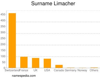 Surname Limacher