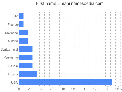 Given name Limani