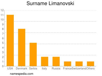 Surname Limanovski