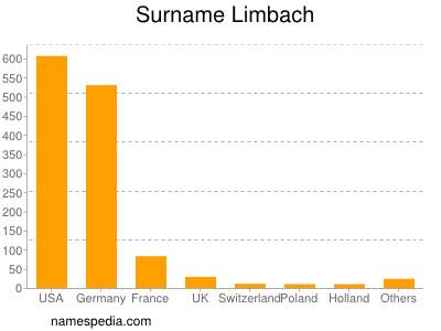 Surname Limbach