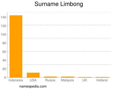 Surname Limbong