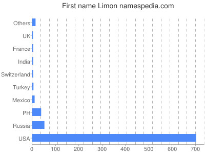 Given name Limon