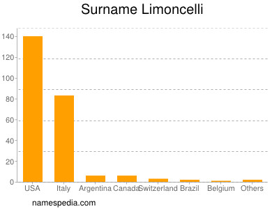 Surname Limoncelli