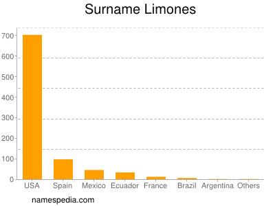 Surname Limones