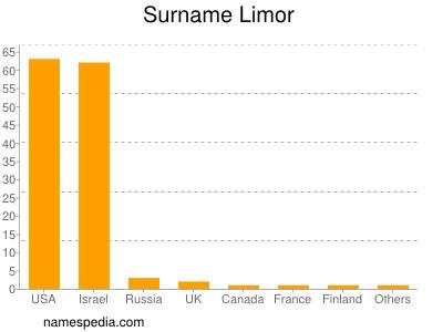 Surname Limor