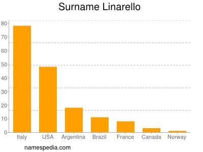 Surname Linarello