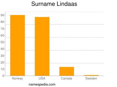 Familiennamen Lindaas