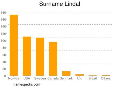 nom Lindal