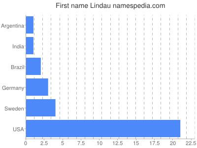 Given name Lindau