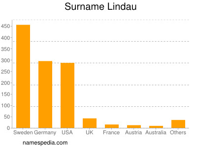 Surname Lindau