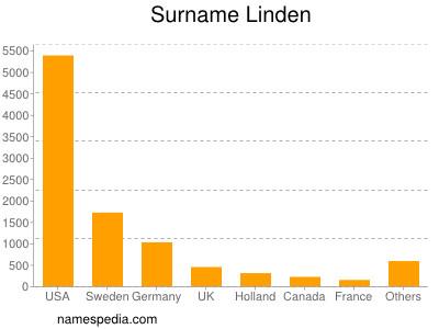 Surname Linden