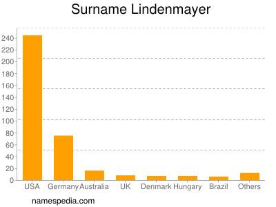 Familiennamen Lindenmayer