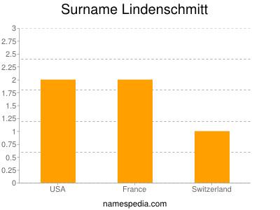 Surname Lindenschmitt