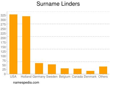 Surname Linders