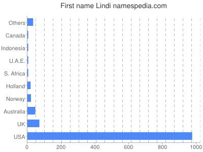Given name Lindi