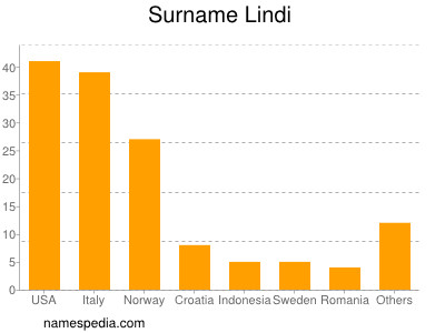 Surname Lindi