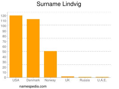 Familiennamen Lindvig