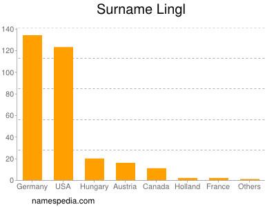 Surname Lingl