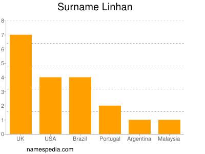 Surname Linhan
