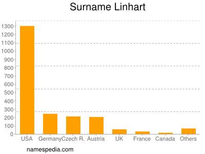Surname Linhart