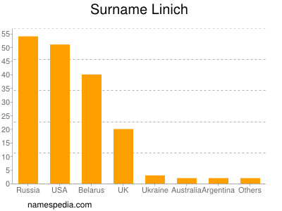 Surname Linich