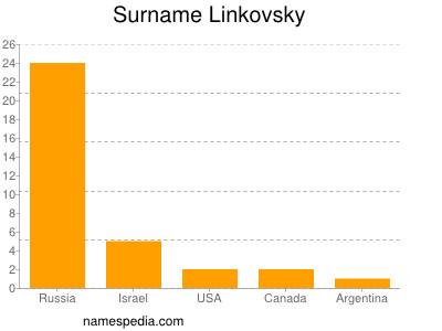 Surname Linkovsky