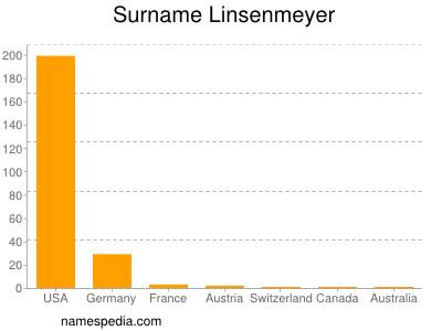 Familiennamen Linsenmeyer