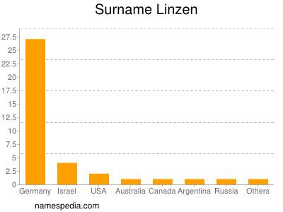 Surname Linzen
