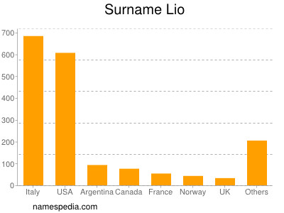 Surname Lio