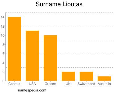 Surname Lioutas