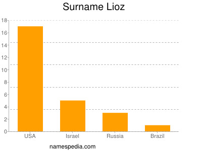 Surname Lioz