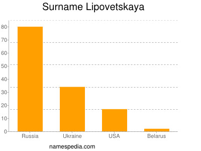Surname Lipovetskaya