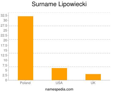 Surname Lipowiecki