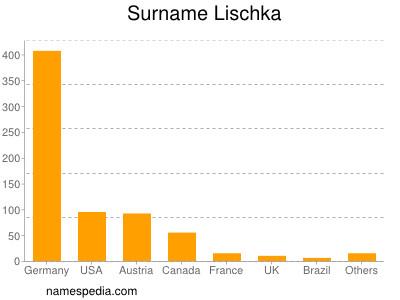 Surname Lischka