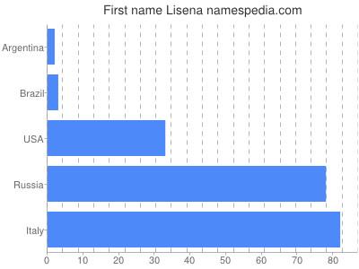 Given name Lisena