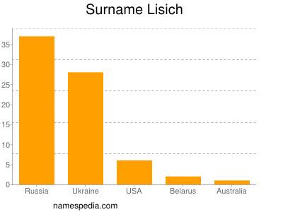 Surname Lisich