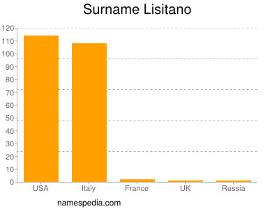 Surname Lisitano