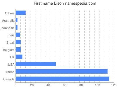Given name Lison
