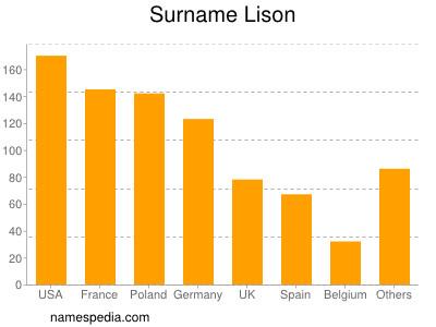 Surname Lison