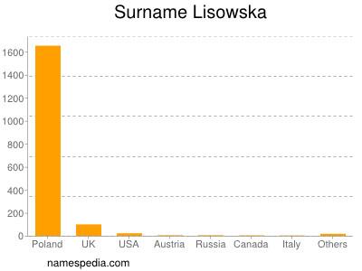 Surname Lisowska