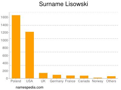 Surname Lisowski