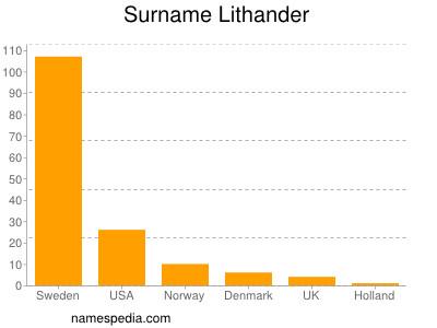 Surname Lithander