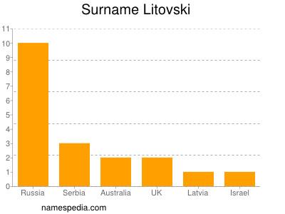 Surname Litovski