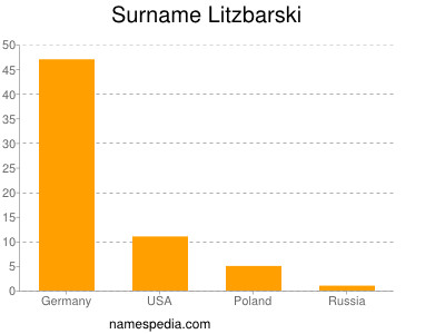 Surname Litzbarski