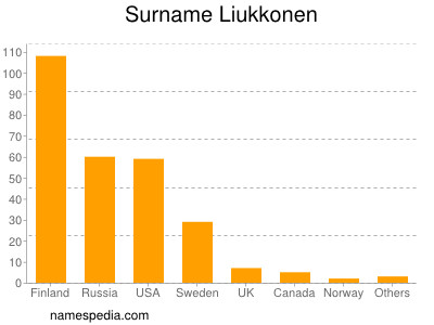 Familiennamen Liukkonen