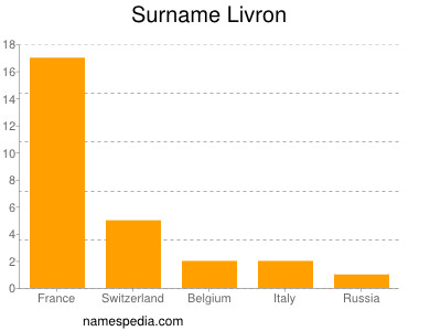 Surname Livron