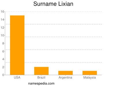 Surname Lixian